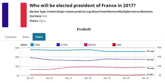 predictit_france
