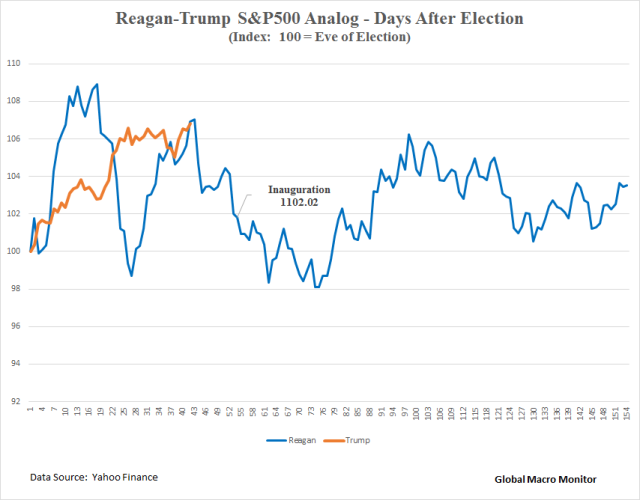 reagan-v-trump_analog