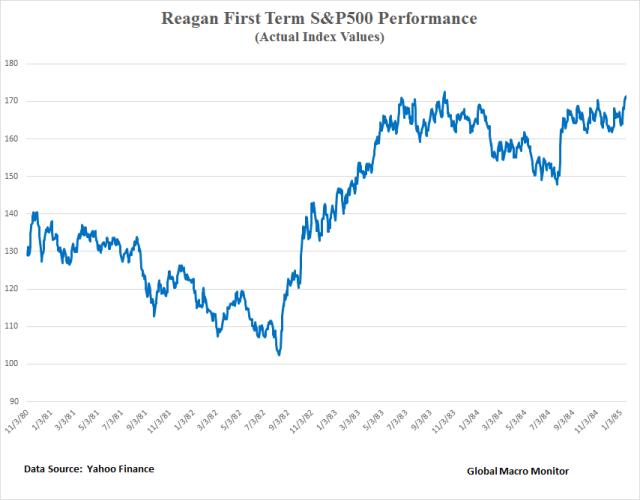 reagan-v-trump_reagan_1st-term