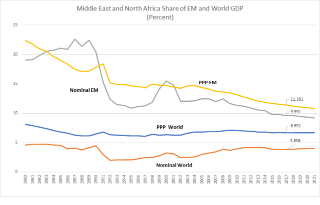 size-of-emerging-markets_mena_jan12