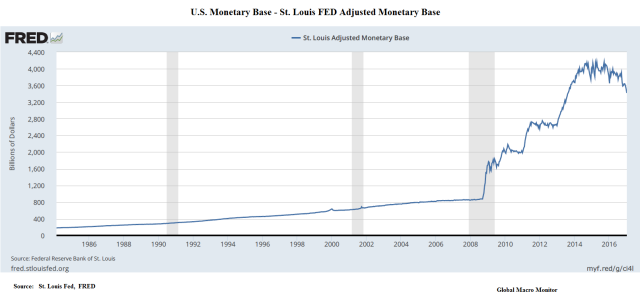 us-monetary-base