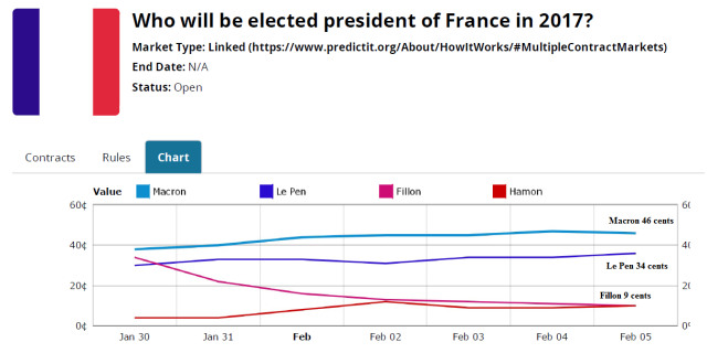franace_election_predictit