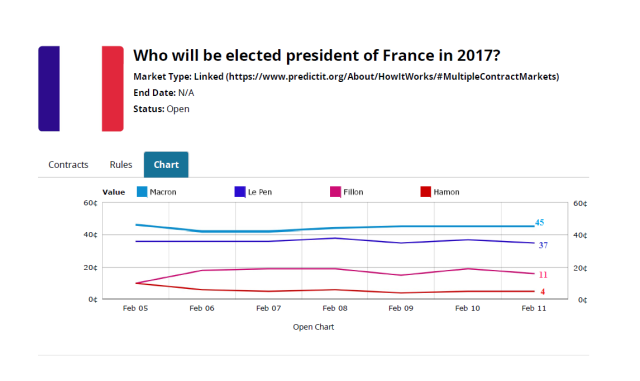 franace_election_predictit