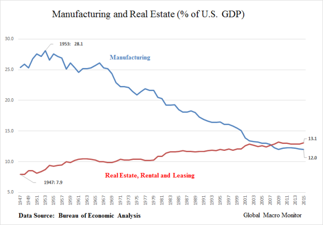 manufactuing_real-estate_time-series