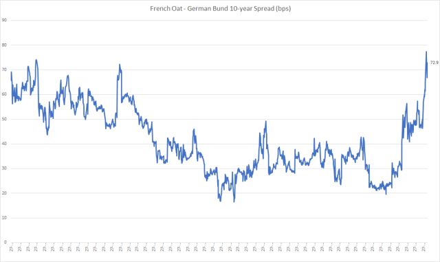 oat_bund_spread_feb10