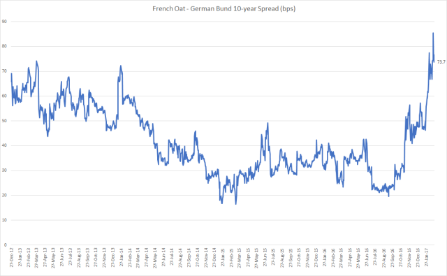 oat_bund_spread_feb3
