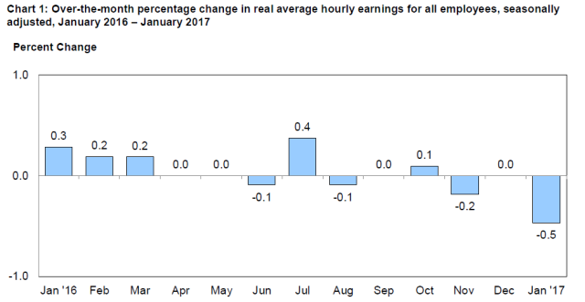 real-earnings_feb15