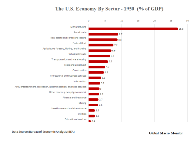 us-economy-by-sector_1950