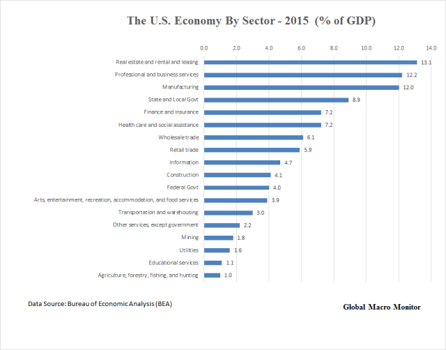 us-economy-by-sector_2015