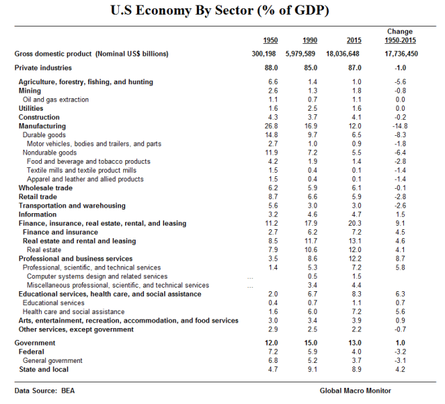 us-economy-by-sector_table