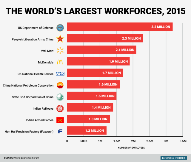 worlds-largest-employer_feb-26