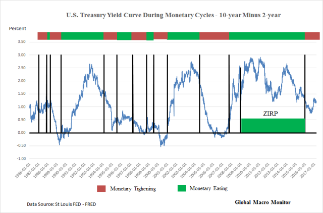 Bond_Yield Curve