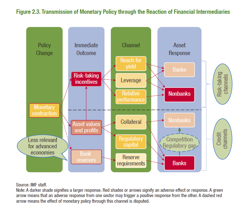 IMF_Monetary Transmission