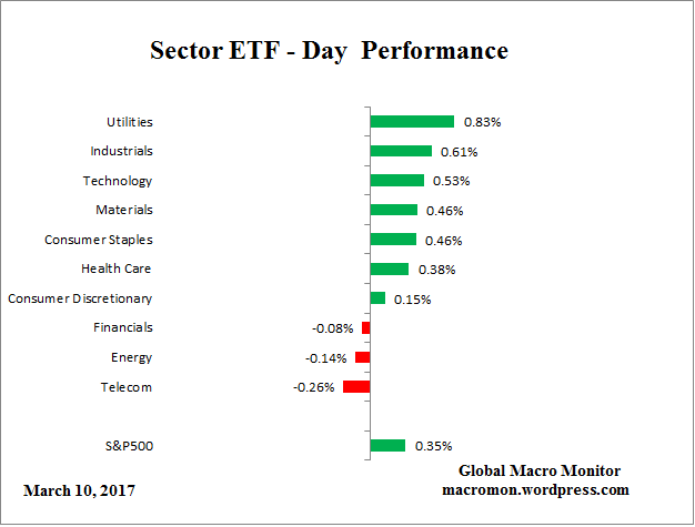 Sector ETF_Day