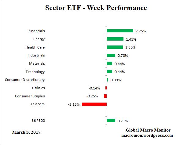 sector-etf_week