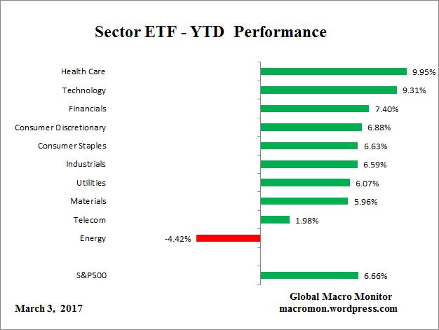 sector-etf_ytd
