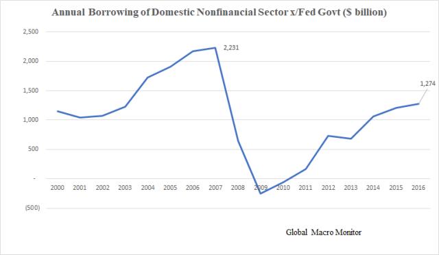 Domestic Borrowing_FoF