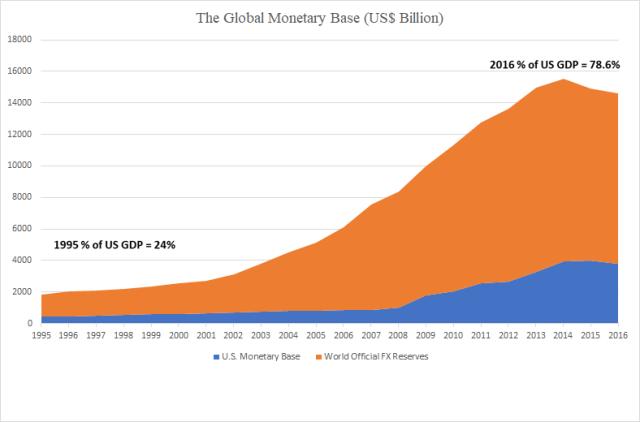 Global Monetary Base
