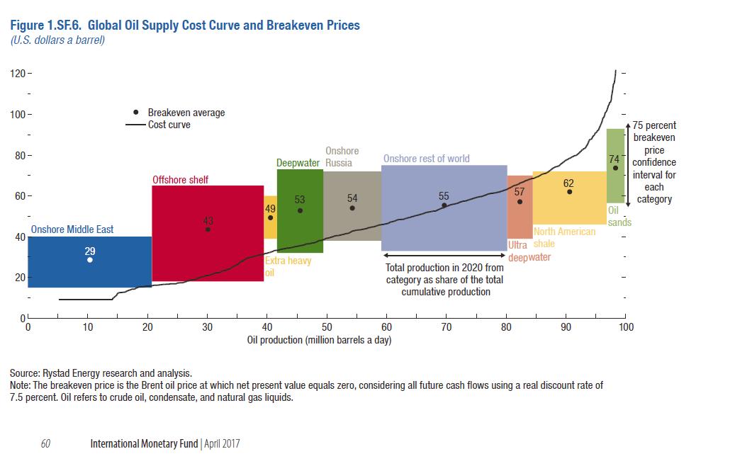 IMF_WEO_Oil Breakevens_April20