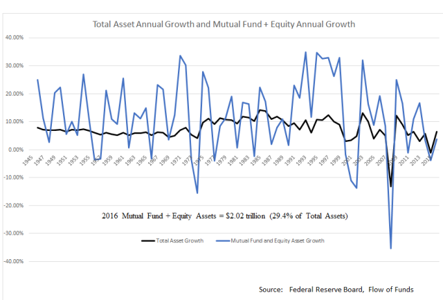 Life Insurance Assets Growth