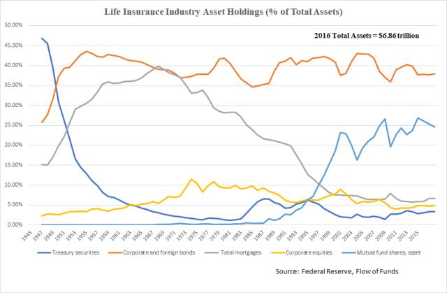Life Insurance Assets_FoF