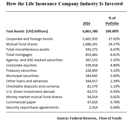 Life Insurance Company Investments_FoF