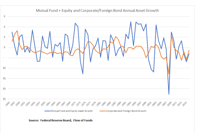 Life Insurance Equity and Bond Growth_FoF