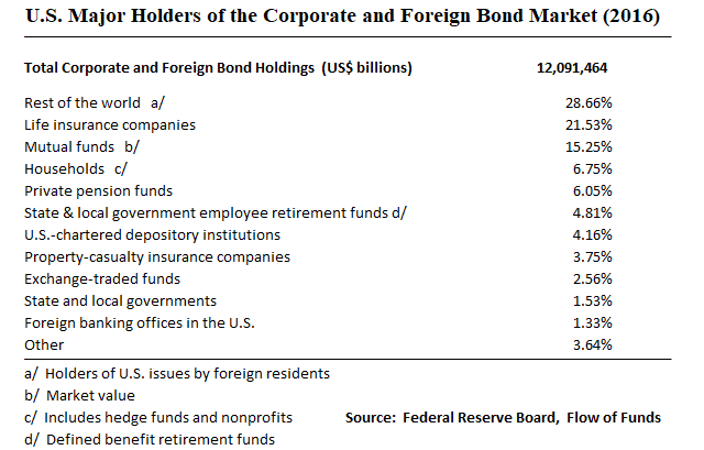 Major Holders of the Corp Bond Market