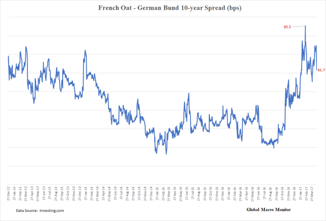 Oat-Bund Yield Spread