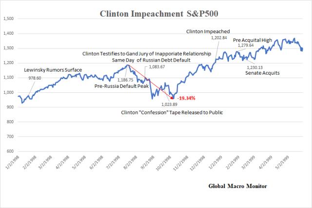 Clinton Chart_Impeachment