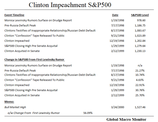 Clinton Table_Impeachment