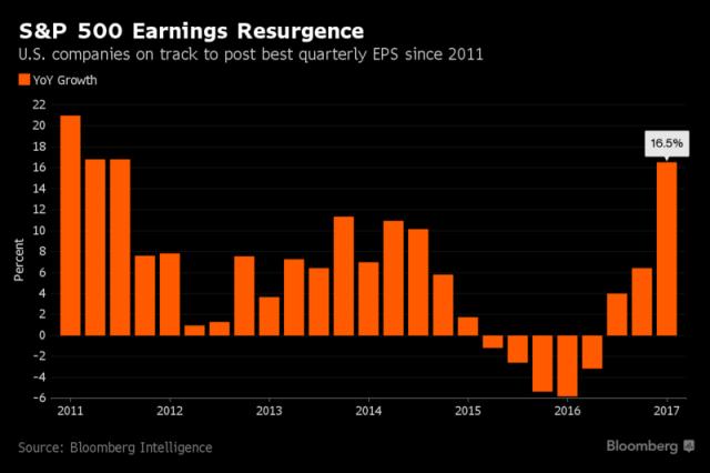 S&P 500_Earnings