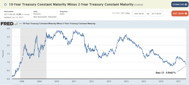 curve june13 - Reflexivity And Why The Fed Must Sell The Long End