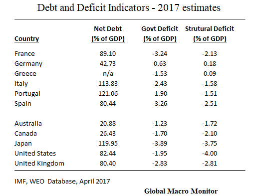 Debt Indicators_Draghi