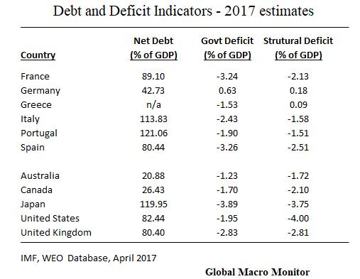 Debt Indicators_Draghi