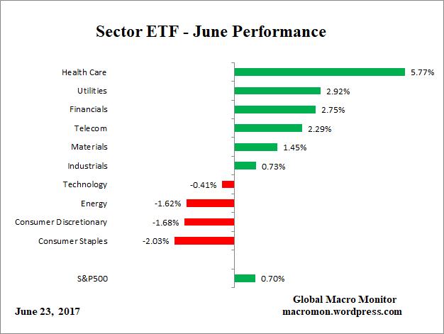 ETF_Month