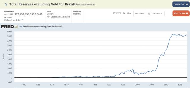 Reserves_Brazil