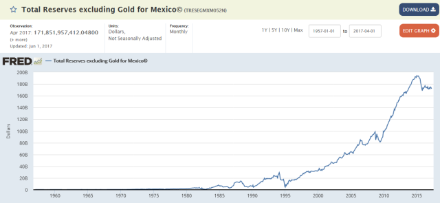 Reserves_Mexico