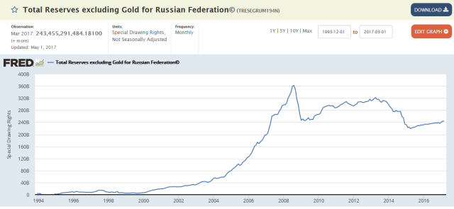 Reserves_Russia