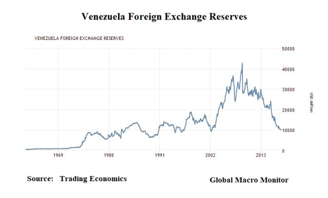 Reserves_Venezuela