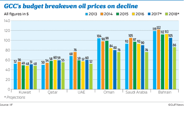 Breakeven_Crude Prices