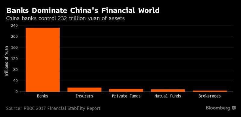 China Banks_July12