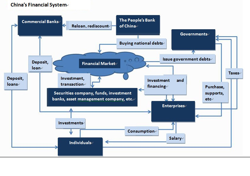 China Financial System_July12