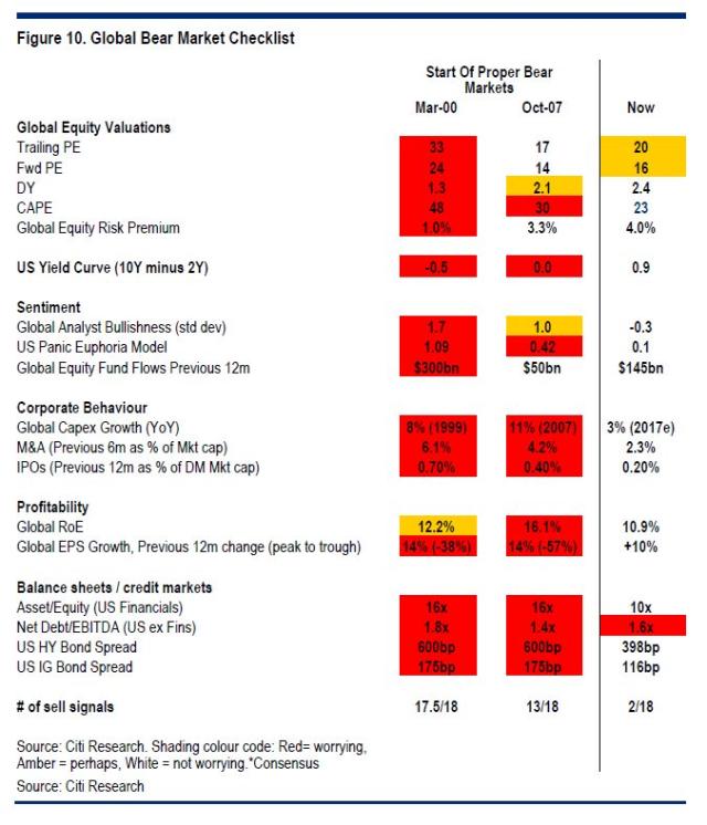 Global Bear Market Checklist_July5