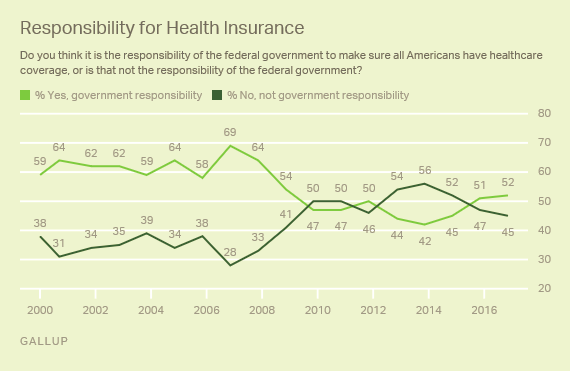 Health Care_Gallup