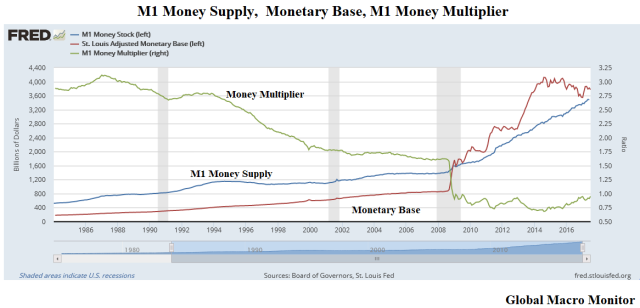 M1_Monetary Base