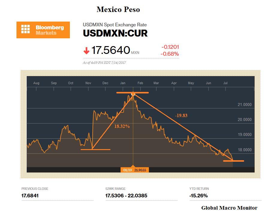 Mexico Peso