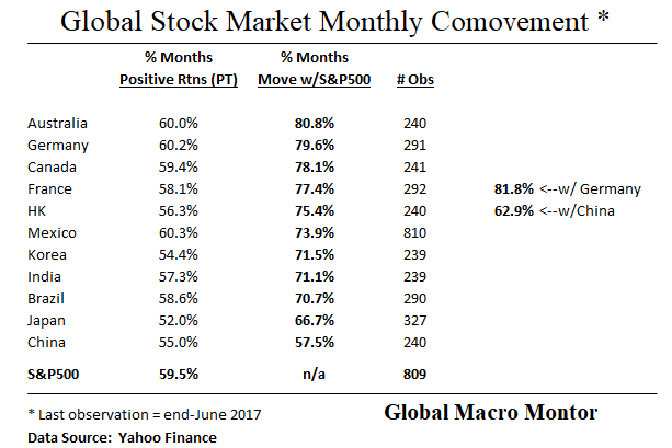 Stock Market Comovement_July7