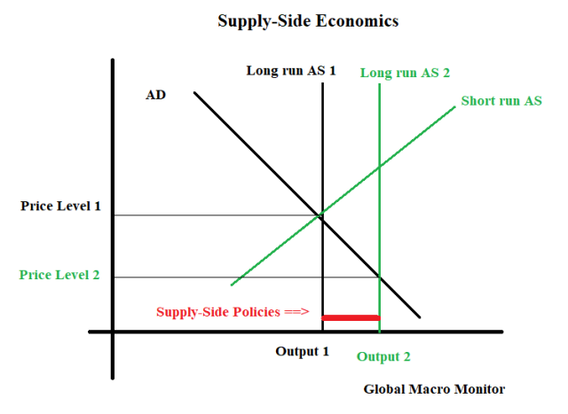 Supply Side Economics_1
