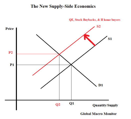 Supply-Side Stocks_Economics
